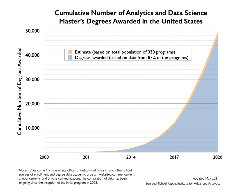 Cumulative Number of Graduates in Analytics and Data Science