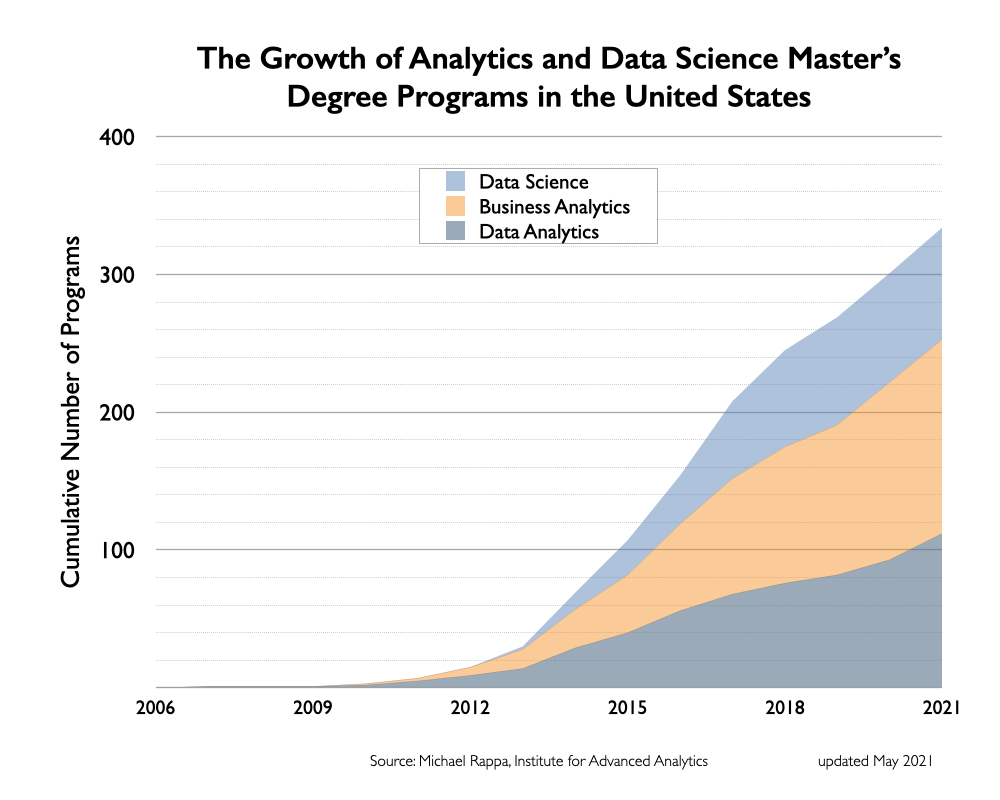 Growth of Masters Degree Programs in Analytics and Data Science