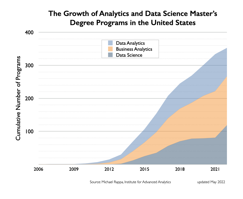Degree Programs In Analytics And Data Science Master Of Science In