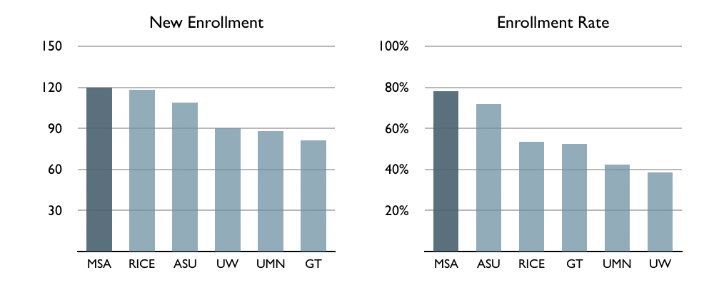 Enrollment – Enrollment Rate