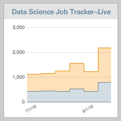 Data Scientist Job Trackermap