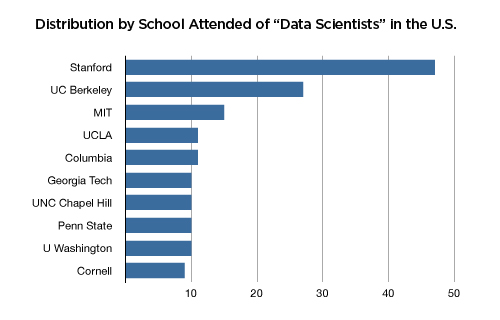 In Search of Data Scientists – Master of Science in Analytics