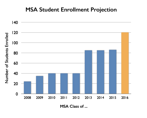 MSA Enrollment Projection
