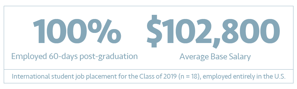 International Student Placement Results, Class of 2019