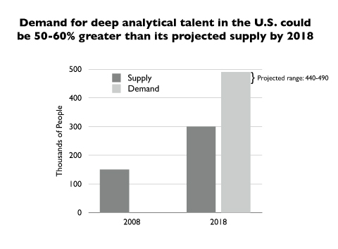 Projected Demand for Analytics Professionals by 2018
