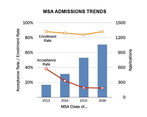 MSA Admissions Trends