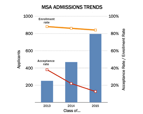 MSA Admissions Trends