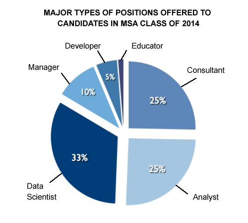 Types of Positions Filled, MSA Class of 2014