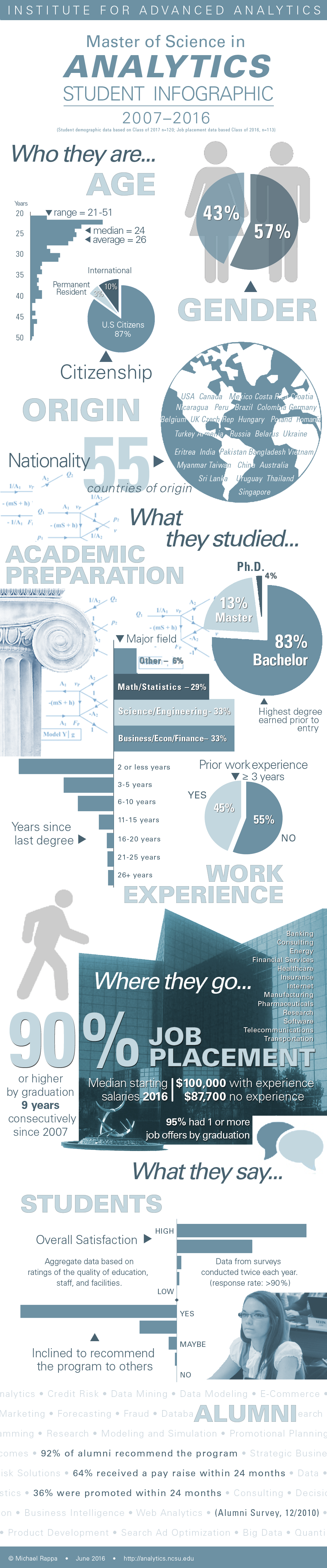 Master of Science in Analytics Student Infographic