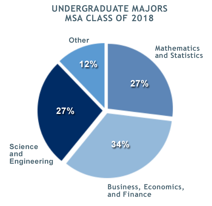 Distribution by Academic Degrees