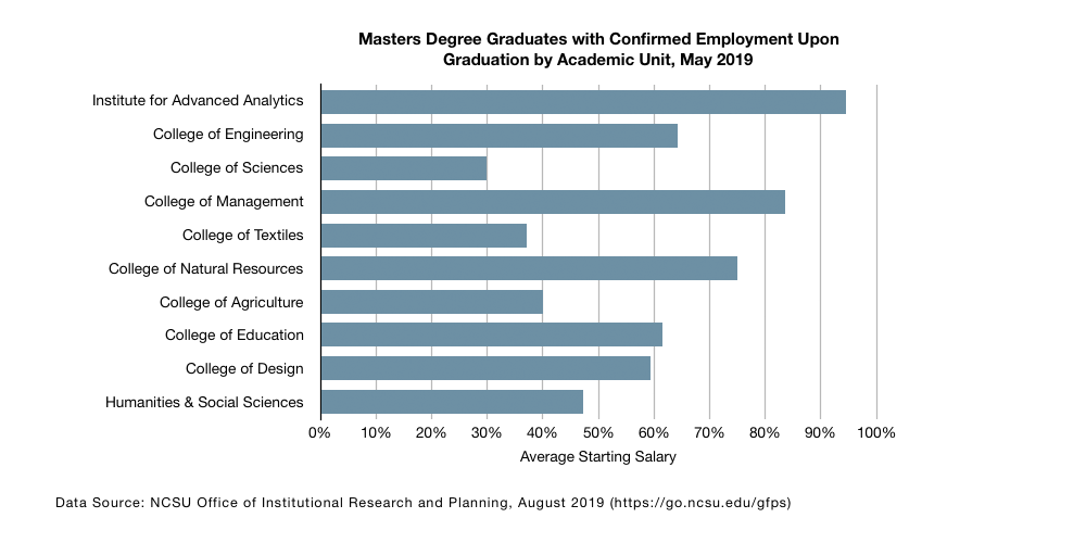 Table: Masters Degree Graduates Reported Employment Upon Graduation by Academic Unit, May 2018