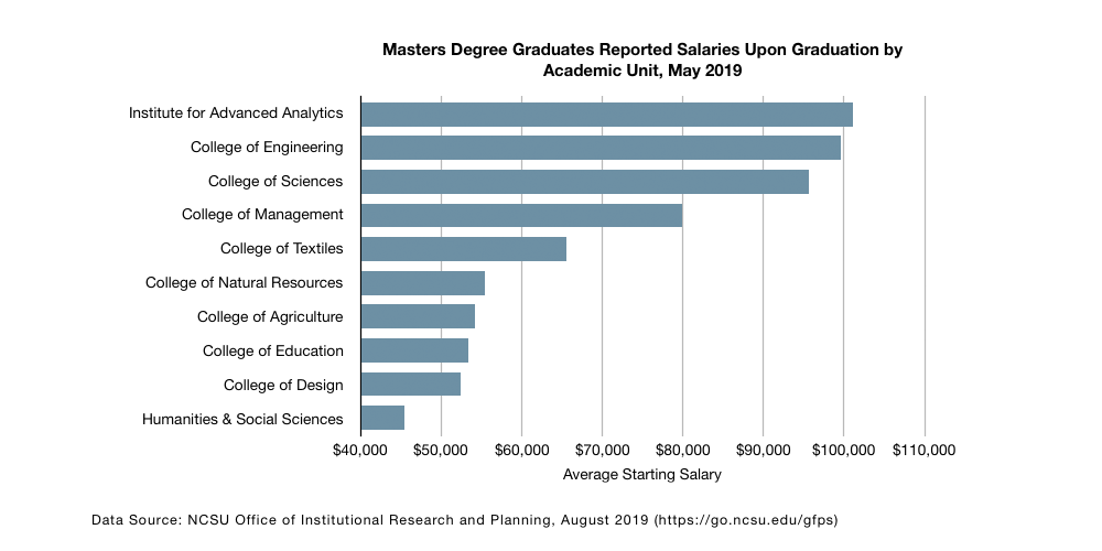 Table: Masters Degree Graduates Reported Salaries Upon Graduation by Academic Unit, May 2018