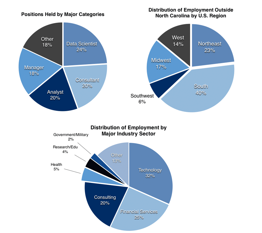 Alumni report data 2017